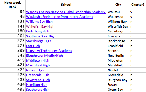 Ventura County Schools in U.S. News 2012 Ranking of Nation's Top High  Schools