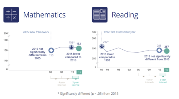 High School Test Scores | MacIver Institute
