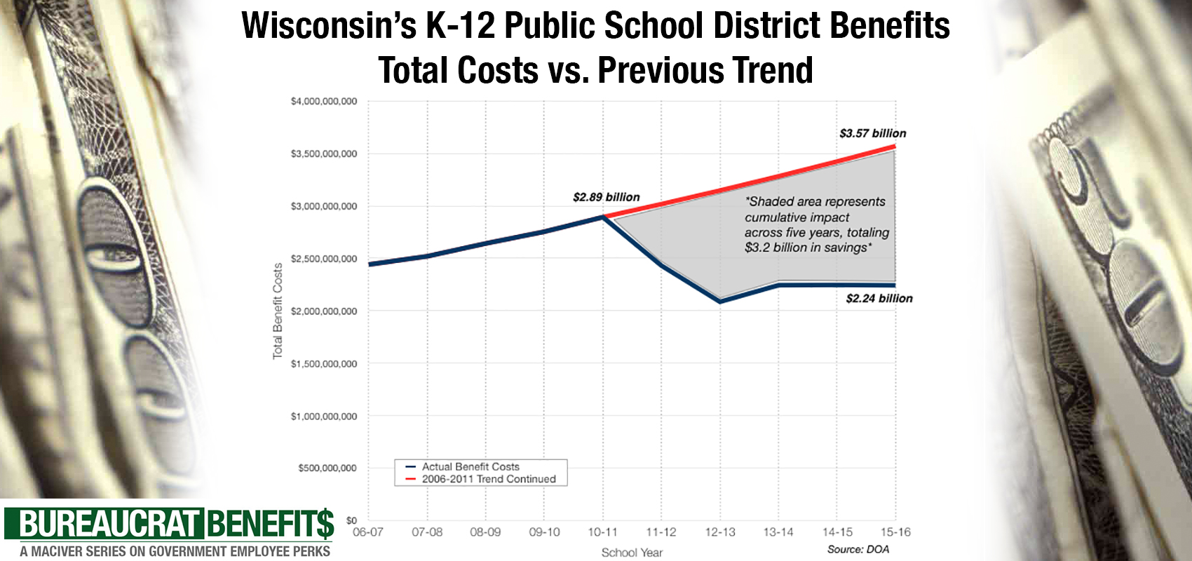 Since Act 10, School Districts Have Saved $3 2 Billion in