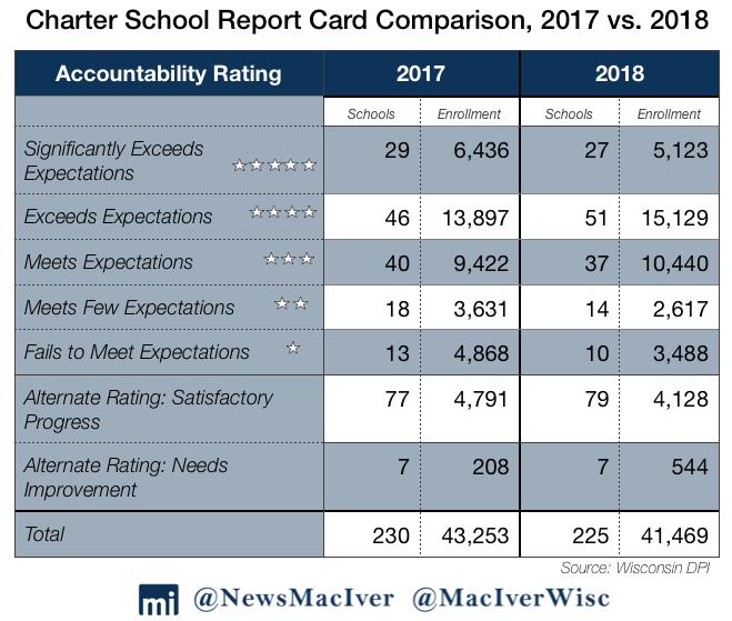 2018 School Report Cards: Spotlight On Milwaukee, Racine