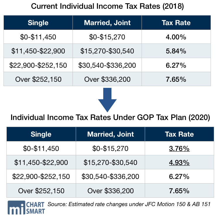 Colorado Income Tax Rate: SUMMARY: The 2019-21 Wisconsin State Budget