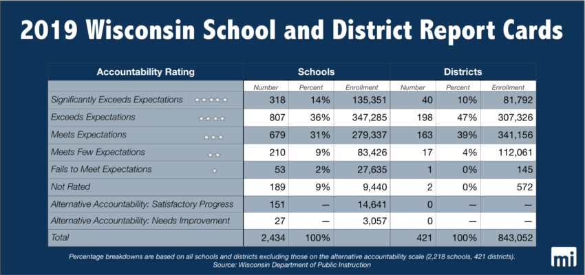 """2019 Wisconsin District and School Report Cards - For the first time sine 2017, a district has been marked """"failing."""" Yet compared to last year, the number of failing schools fell by nearly half"""